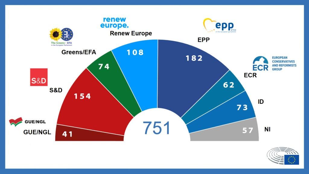 Europuolueet