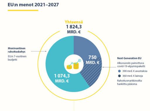 EU:n menot vuosina 2021–2027 yhteensä 1 824,3 miljardia euroa. EU:n 7-vuotinen budjetti – monivuotinen rahoituskehys: 1 074,3 miljardia euroa. Next Generation EU: 750 miljardia euroa, alkuvuosiin painottuva covid-19-elpymispaketti.