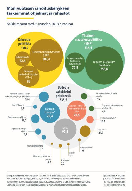 Monivuotisen rahoituskehyksen tärkeimmät ohjelmat ja rahastot. Kaikki määrät miljardia euroa (vuoden 2018 hintoina). Koheesiopolitiikka 330,2 miljardia euroa, yhteinen maatalouspolitiikka 336,4 miljardia euroa, uudet ja vahvistetut prioriteetit 335,5 miljardia euroa.