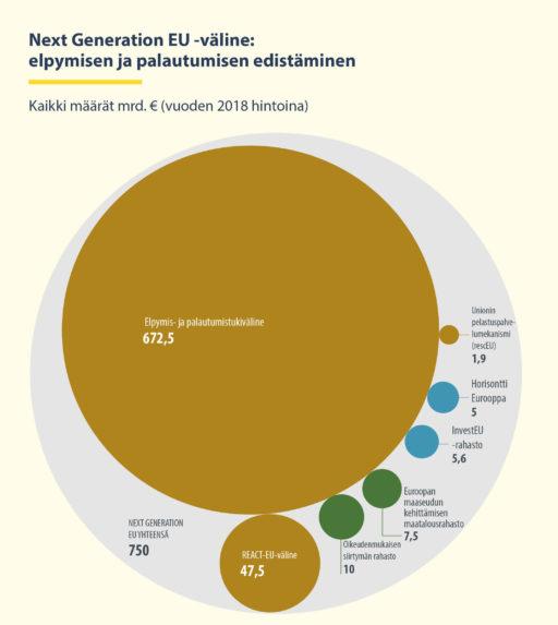 Next Generation EU -väline: elpymisen ja palautumisen edistäminen. Infograafi: Euroopan unioni, 2020.
