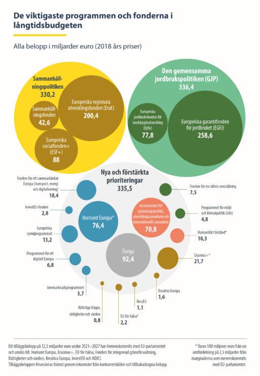 De viktigaste programmen och fonderna i långtidsbudgeten. Alla belopp i miljarder euro (2018 års priser): sammanhållningspolitiken 330,2, den gemensamma jordbrukspolitiken 336,4, nya och förstärkta prioriteringar 335,5.